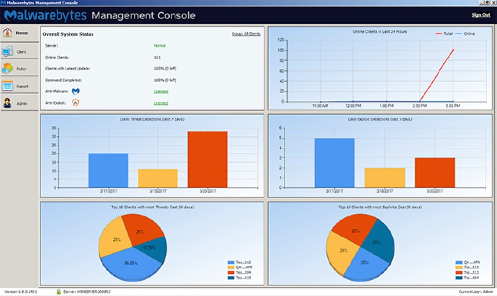 Management Console local: Panel de control