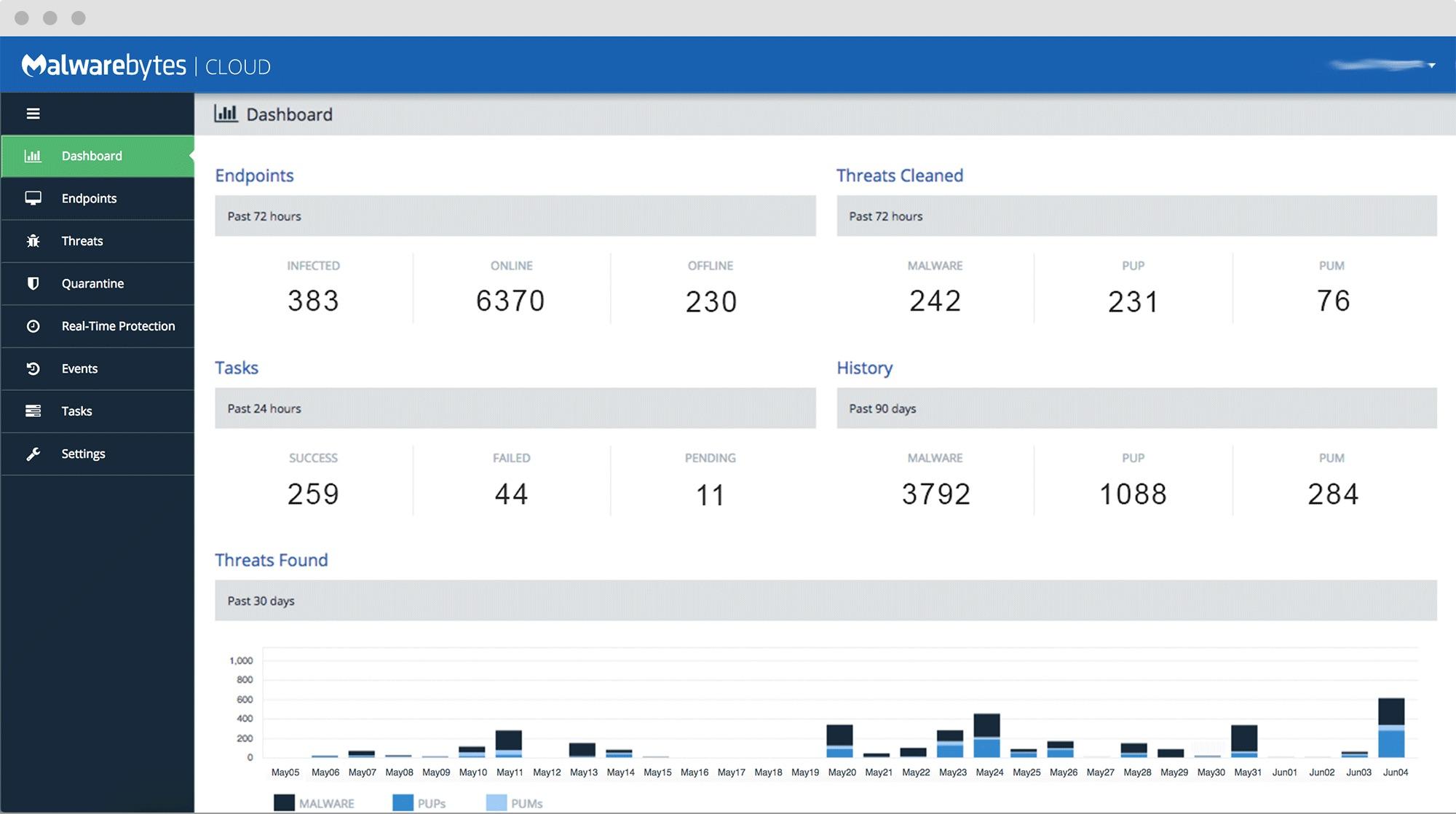 Plataforma en la nube Malwarebytes: Panel de control