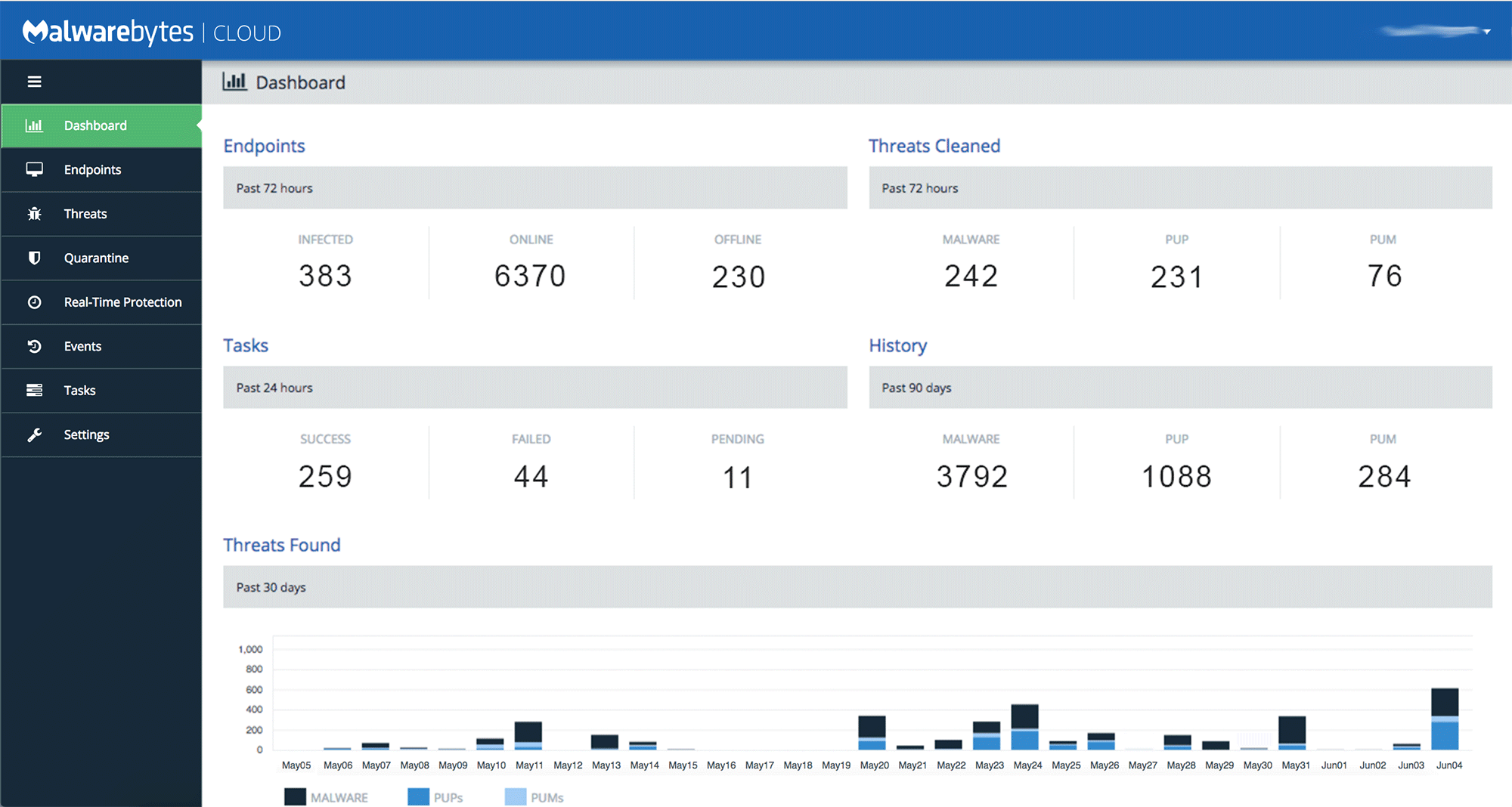 Malwarebytes cloud platform - Dashboard